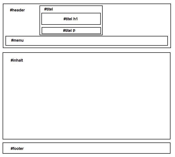 Vorlage:Beispielseiten - Einrichtung und Anpassung (Blog) – DynPG-Wiki